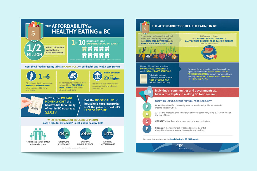 Infographic Design on Food Security