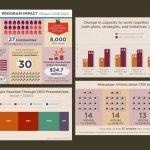 infographics design by kapow creative for FCM CEDI