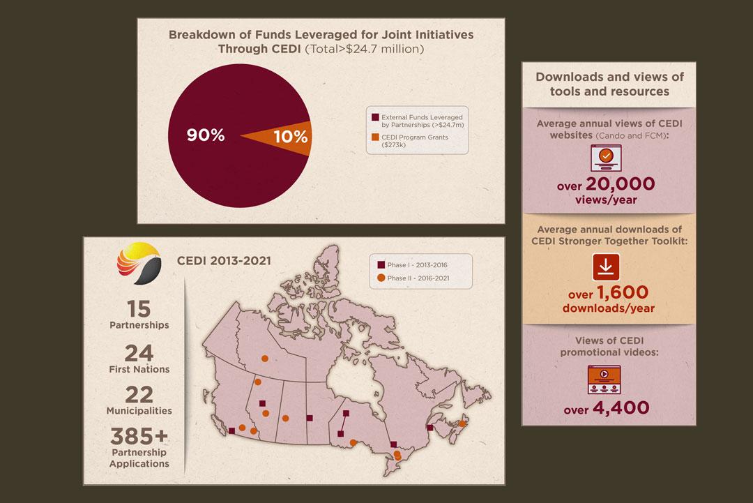 Infographic Design for the Federation of Canadian Municipalities (FCM) / Canadian Economic Development Initiative (CEDI)