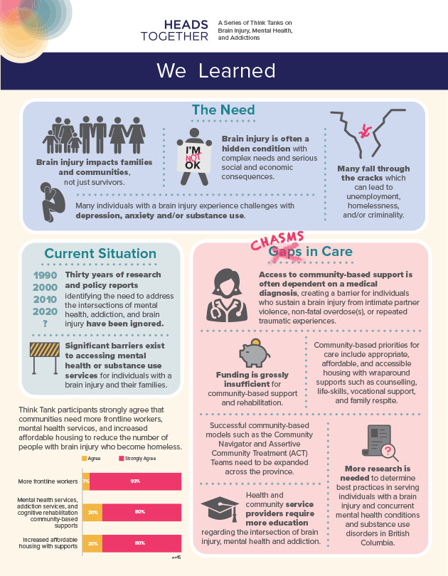 infographic design by kapow creative for heads together